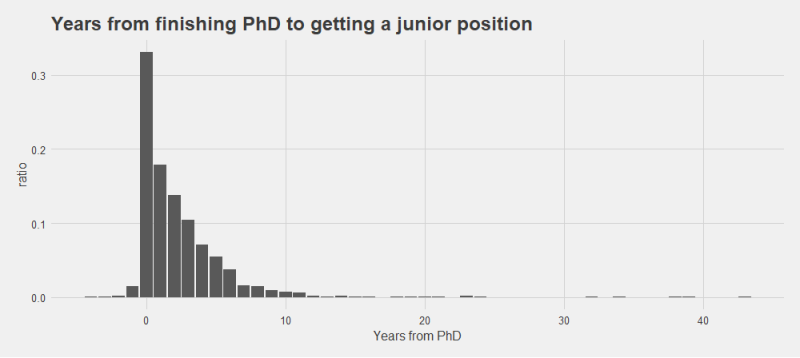 Years-to-junior-job-from-phd_orig